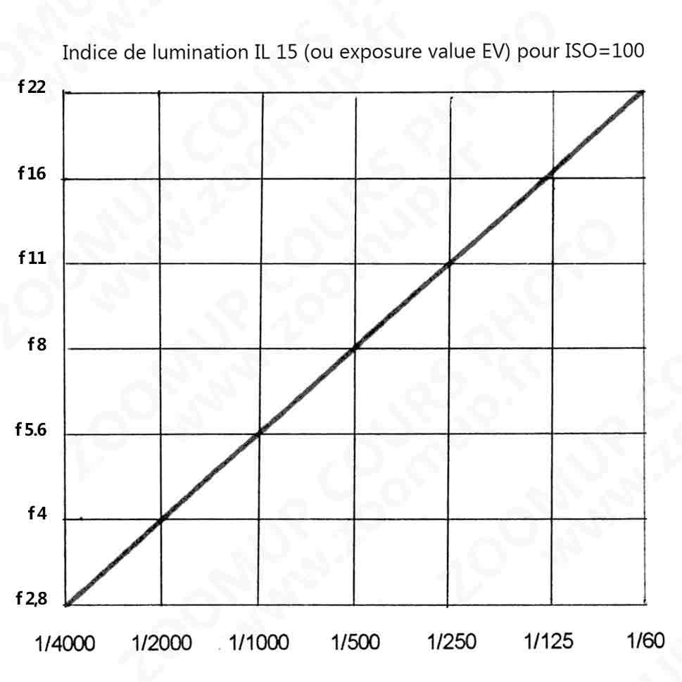 L'ensemble des couples diaphragme/vitesse pour IL=15 et ISO=100