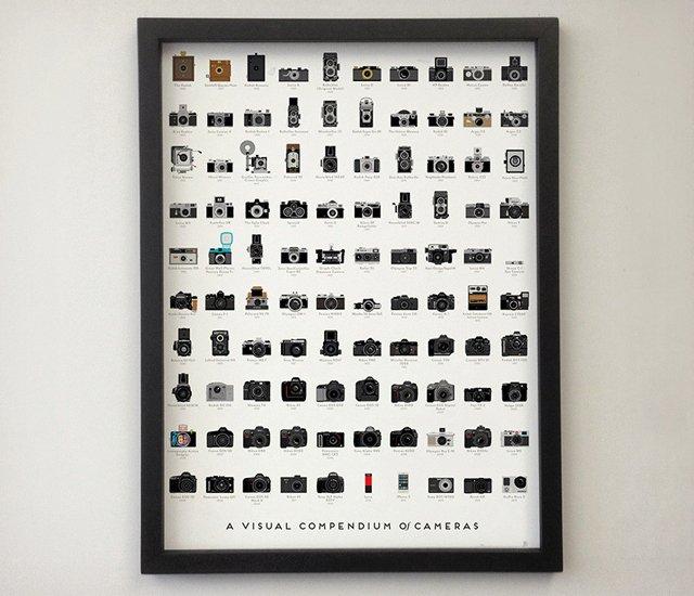 Un poster présentant l'évolution des appareils photo en 100 images